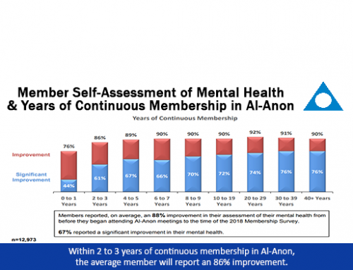 Al-Anon Members' Mental Health Improves as an Outcome of Continuous Membership