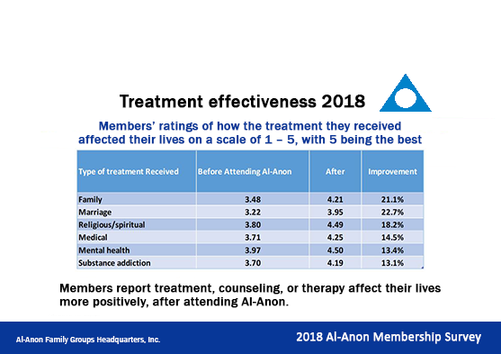 chart displaying treatment effectiveness